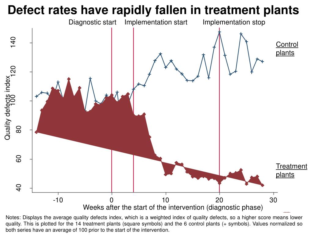 Defect rates have rapidly fallen in treatment plants