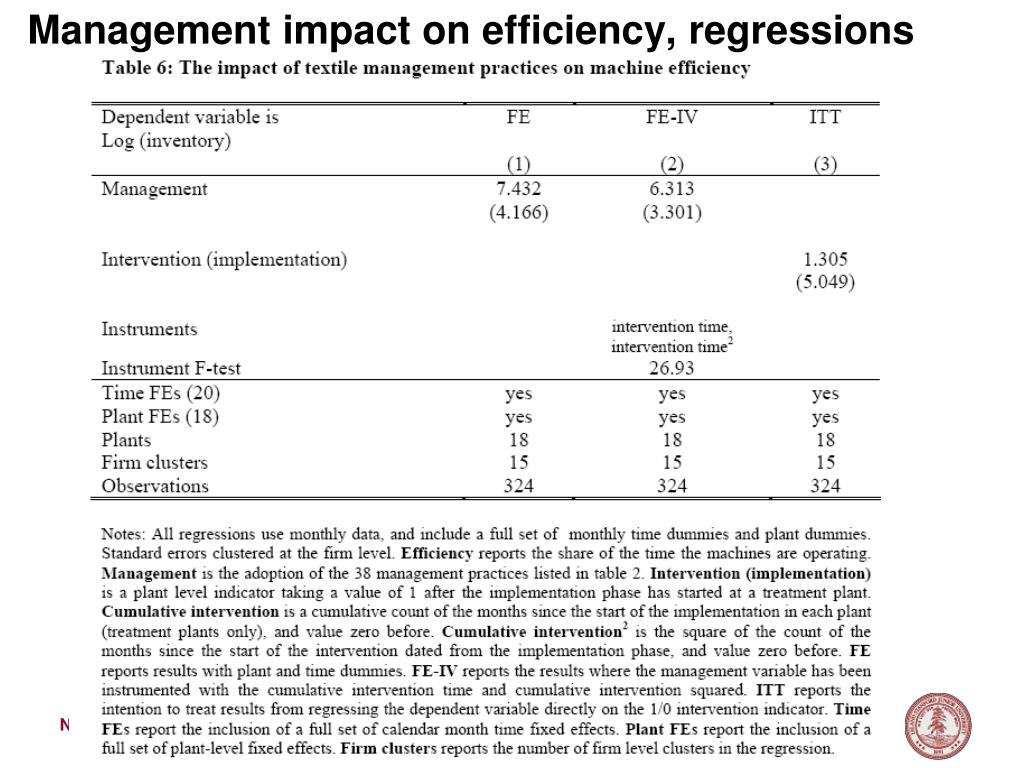 Management impact on efficiency, regressions