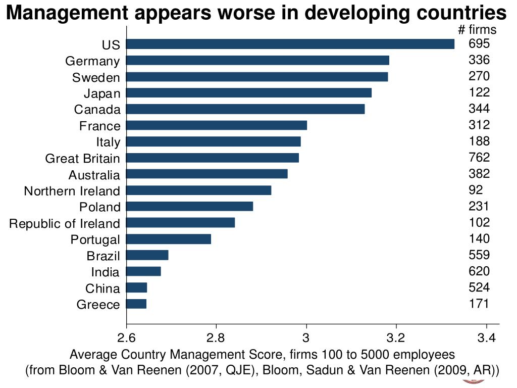 Management appears worse in developing countries