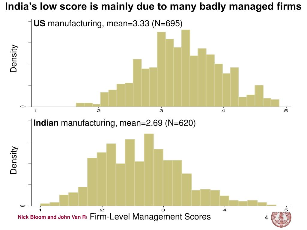India's low score is mainly due to many badly managed firms