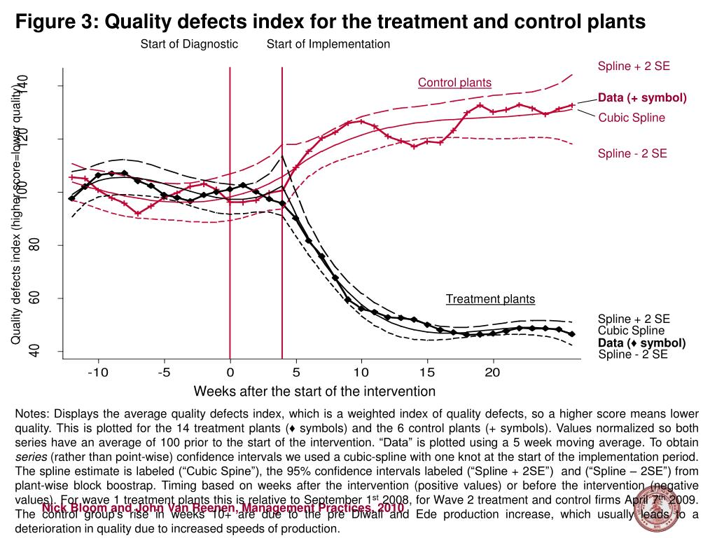 Figure 3: Quality defects index for the treatment and control plants