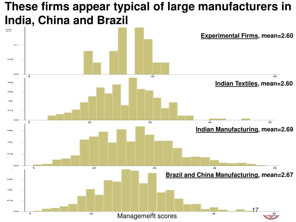 These firms appear typical of large manufacturers in India, China and Brazil