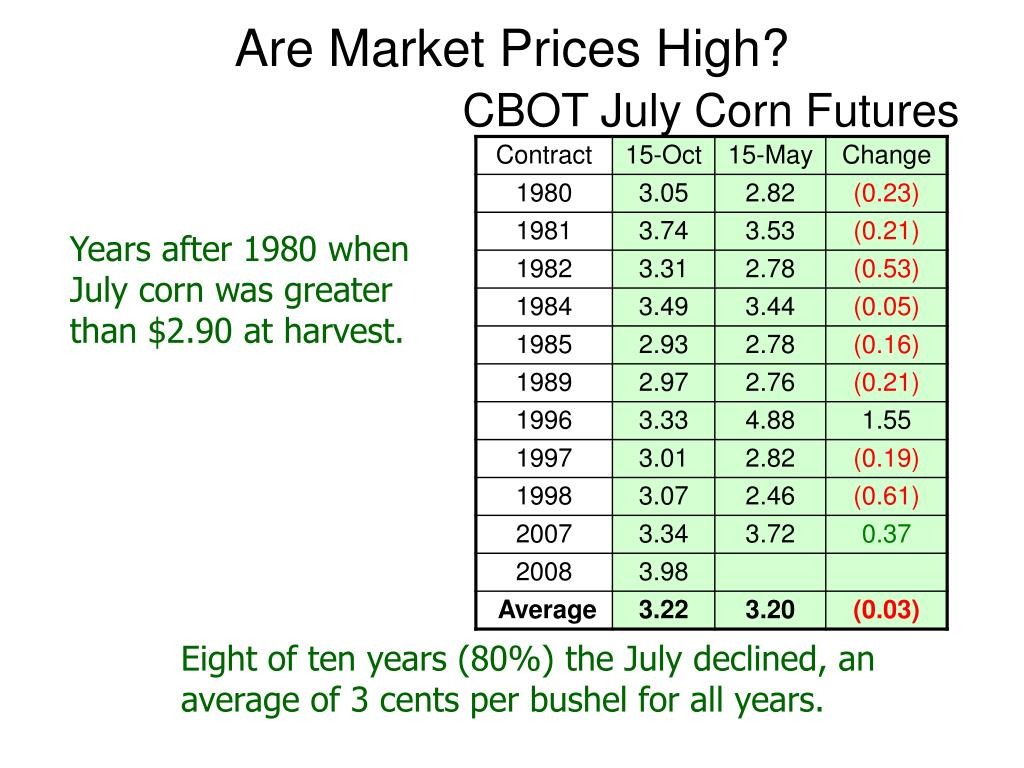Are Market Prices High?
