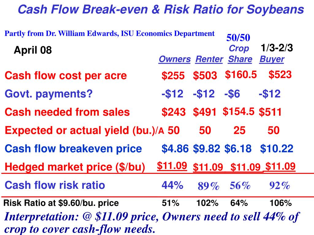 Cash Flow Break-even & Risk Ratio for Soybeans