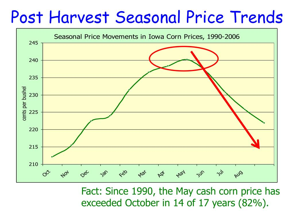Post Harvest Seasonal Price Trends