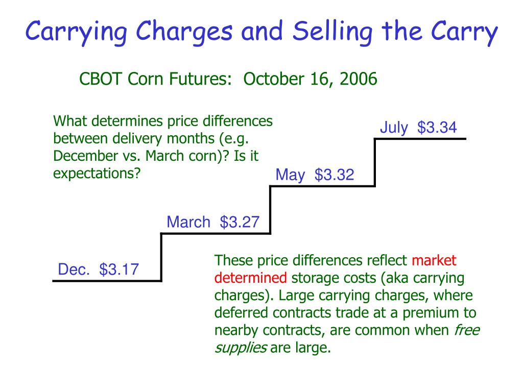 Carrying Charges and Selling the Carry