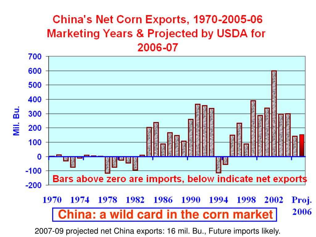 China: a wild card in the corn market
