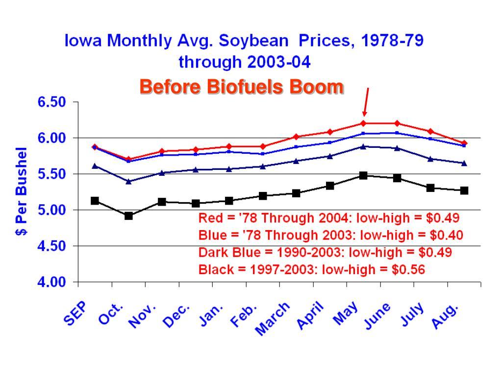 Before Biofuels Boom
