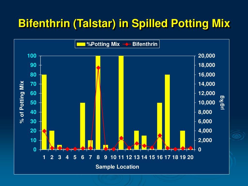 Bifenthrin (Talstar) in Spilled Potting Mix