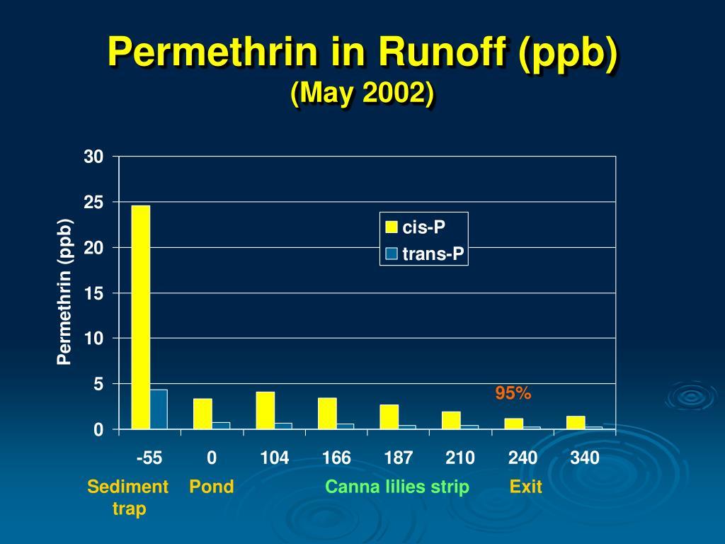 Permethrin in Runoff (ppb)