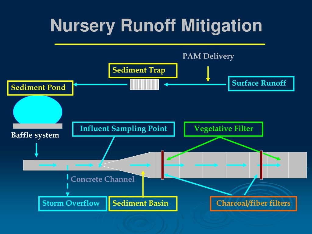 Nursery Runoff Mitigation
