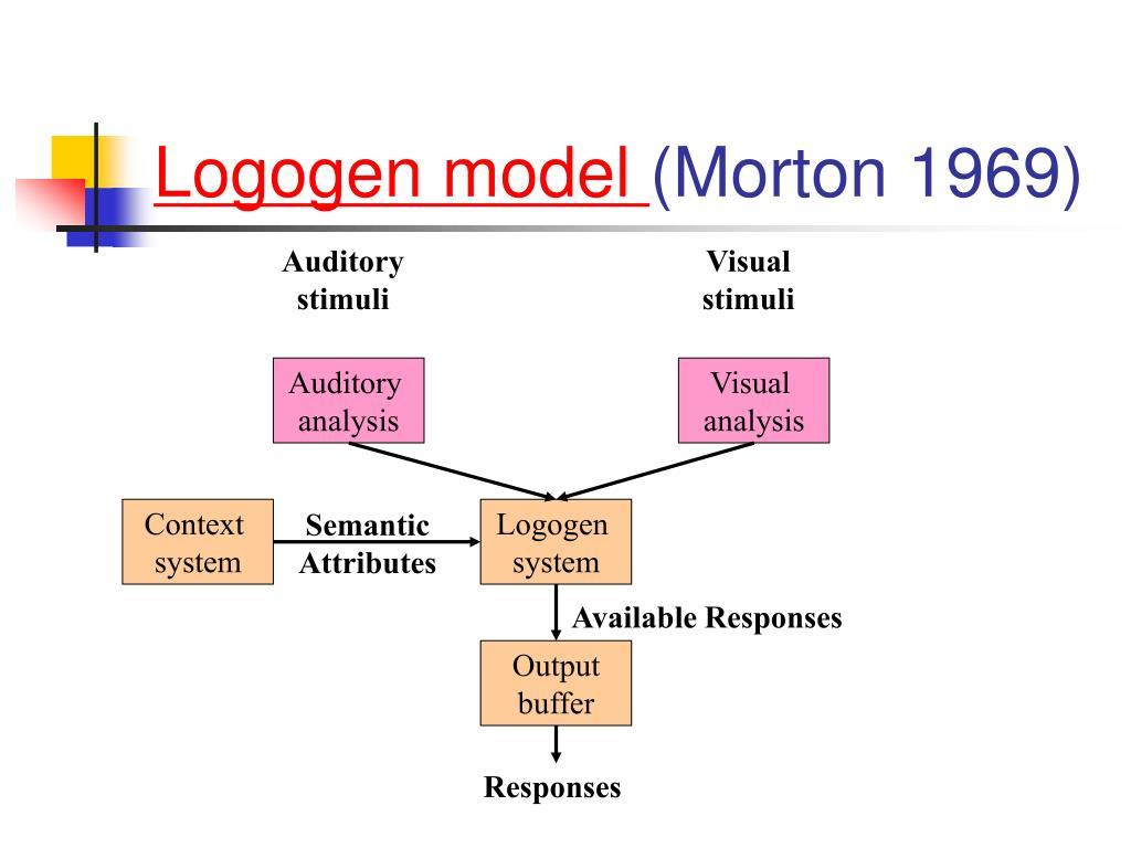 Logogen model