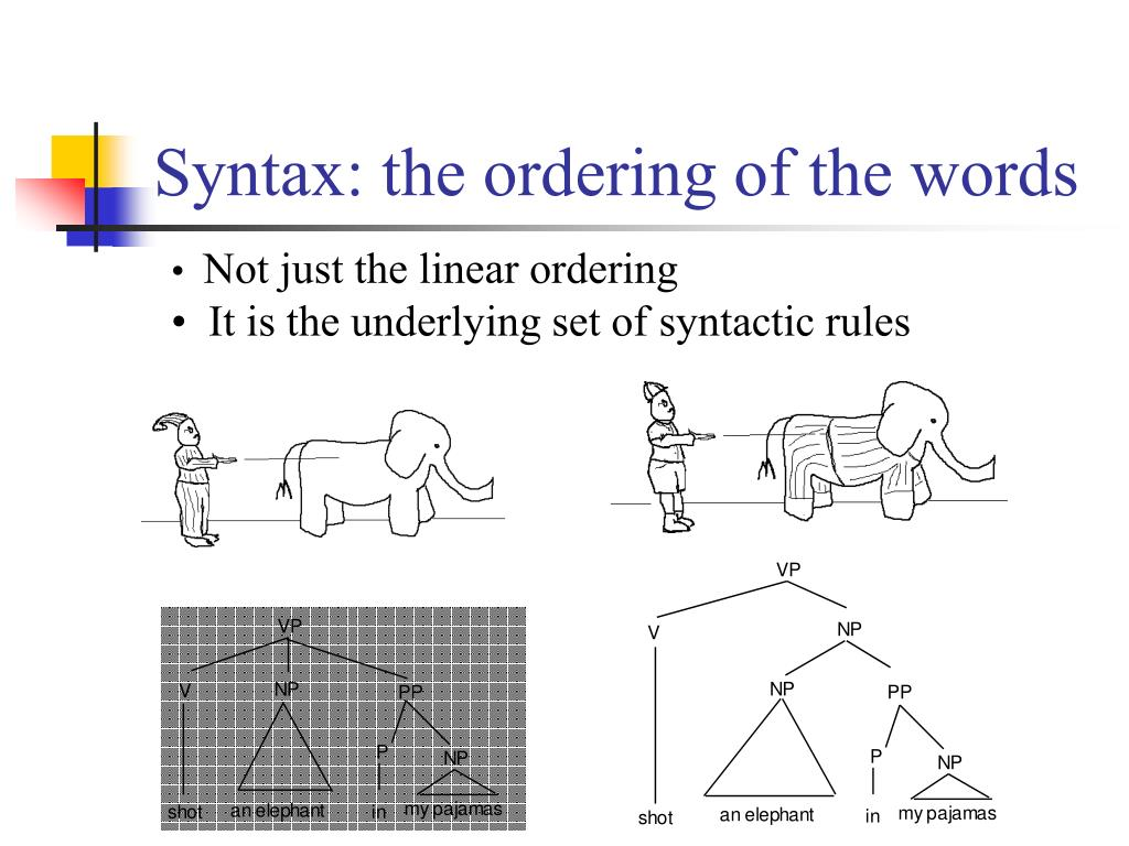 Syntax: the ordering of the words