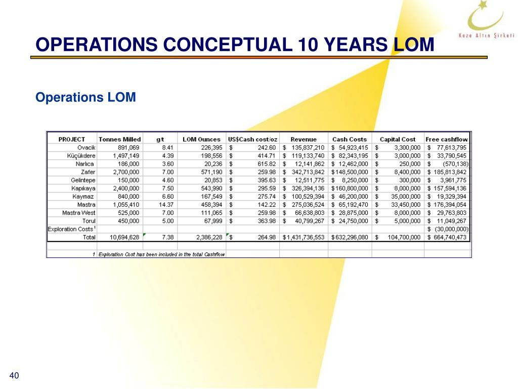OPERATIONS CONCEPTUAL 10 YEARS LOM