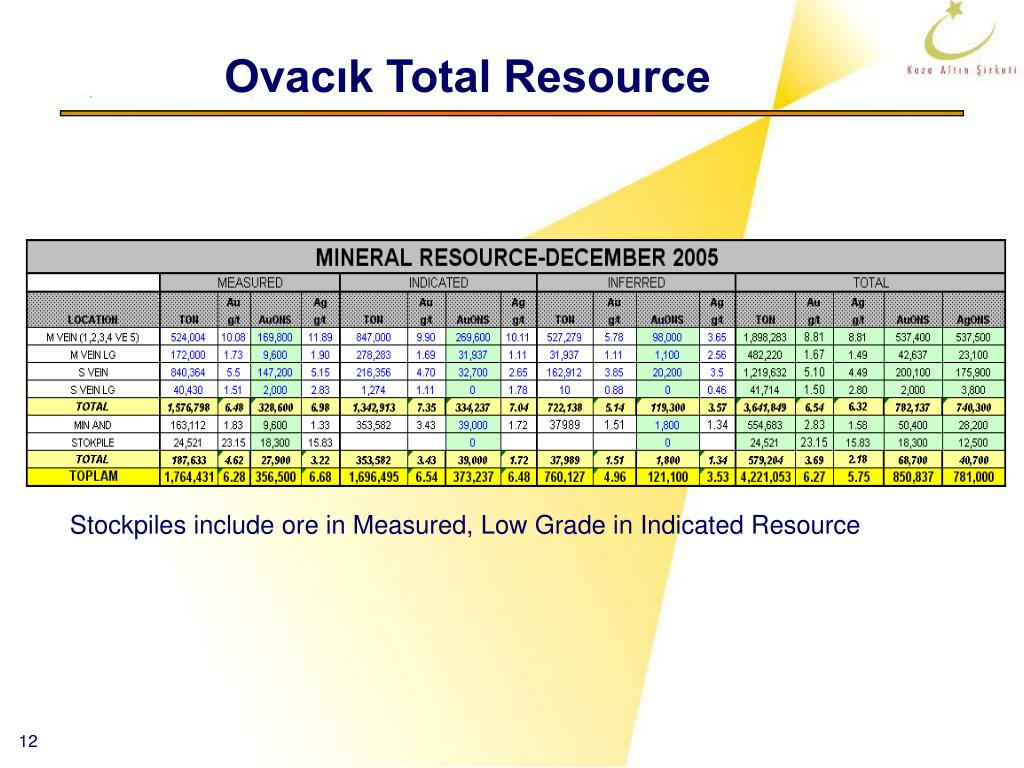 Ovacık Total Resource
