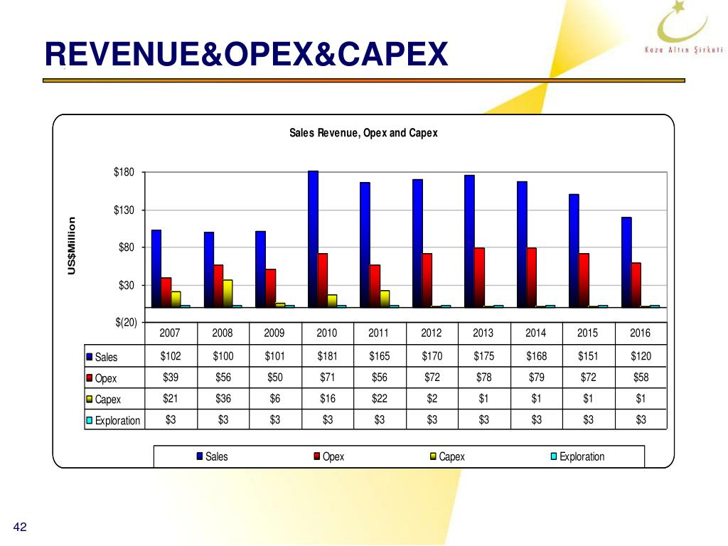 REVENUE&OPEX&CAPEX