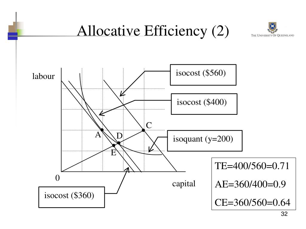 Allocative Efficiency (2)