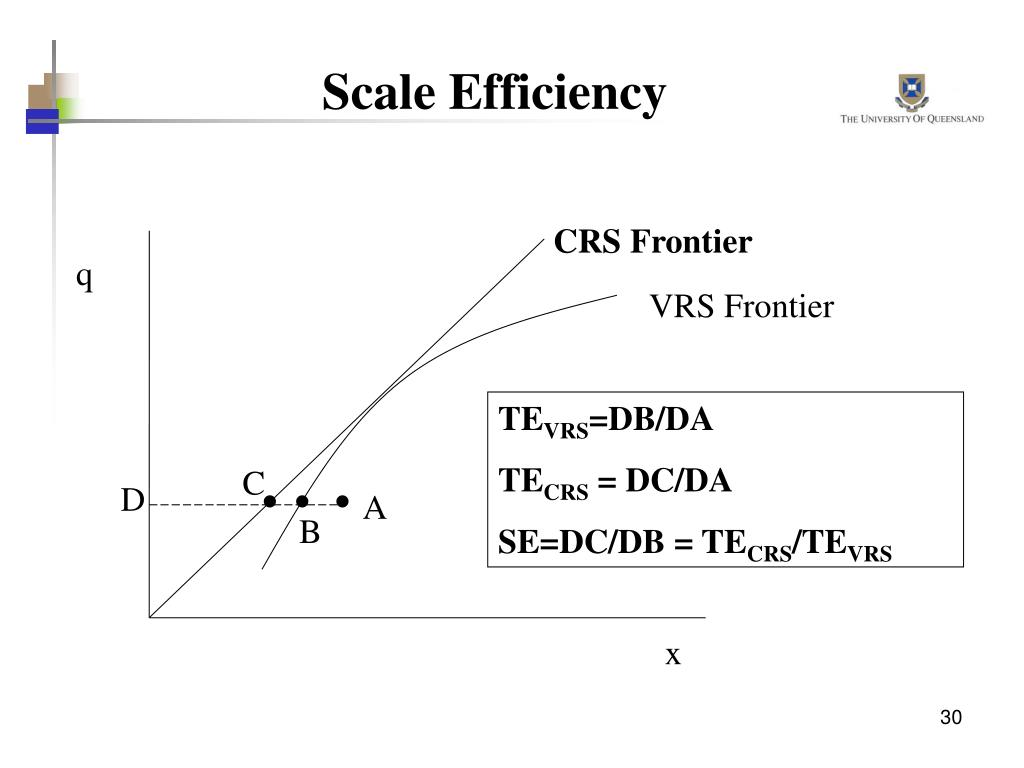 Scale Efficiency