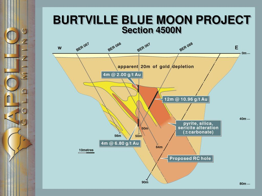 BURTVILLE BLUE MOON PROJECT