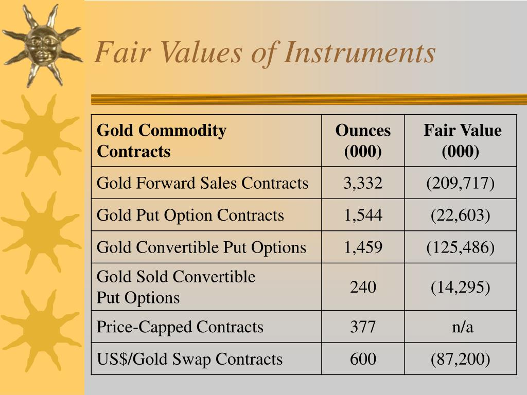 Fair Values of Instruments