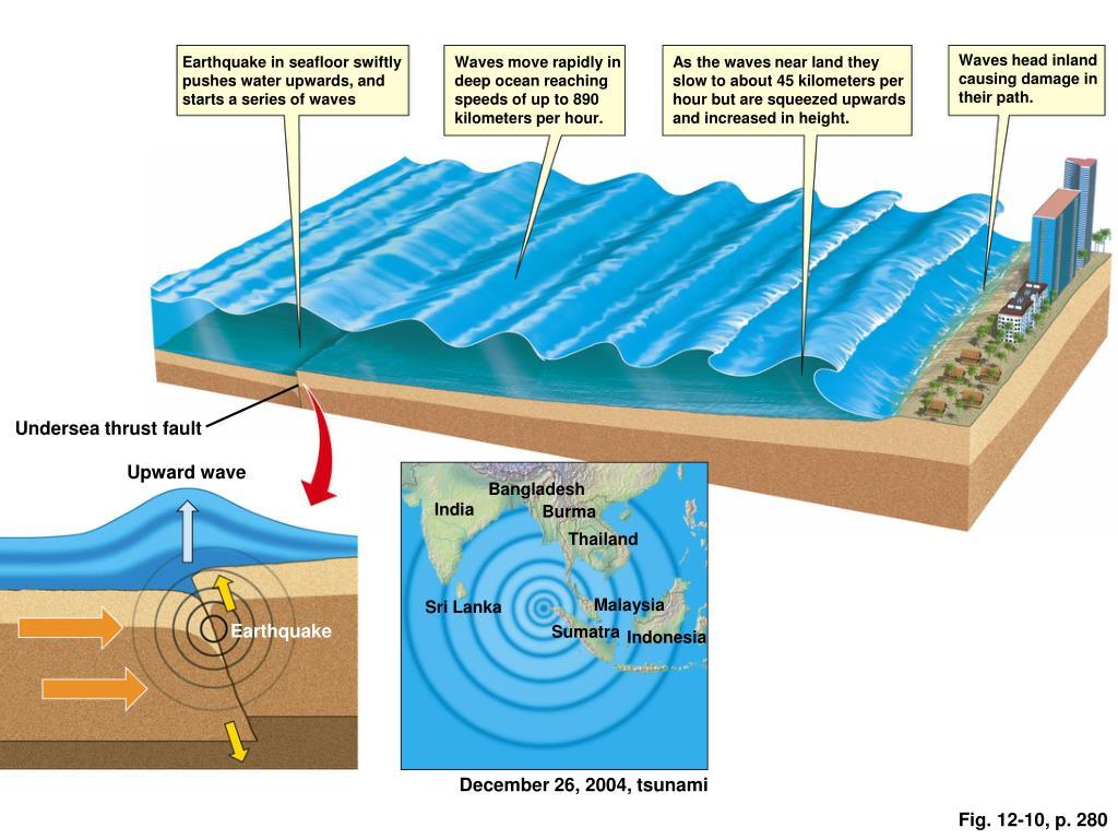 Waves head inland