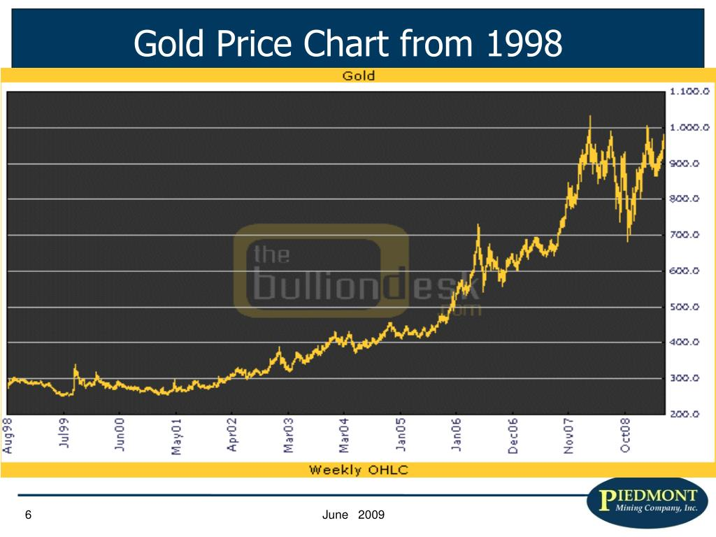 Gold Price Chart from 1998