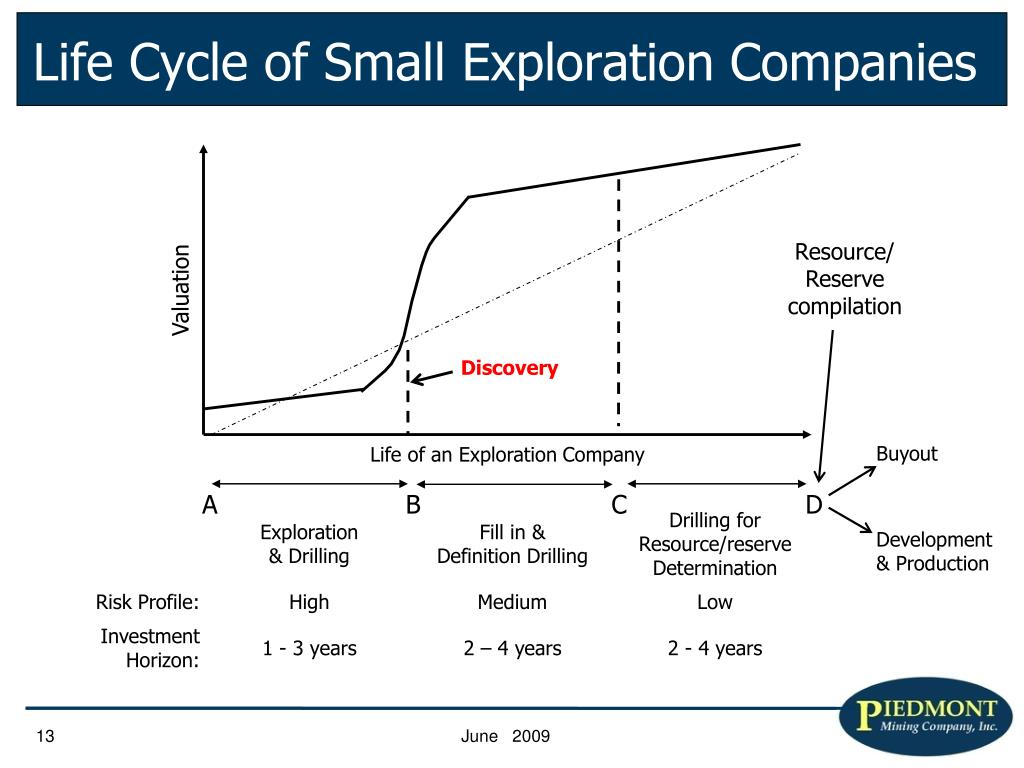 Life Cycle of Small Exploration Companies