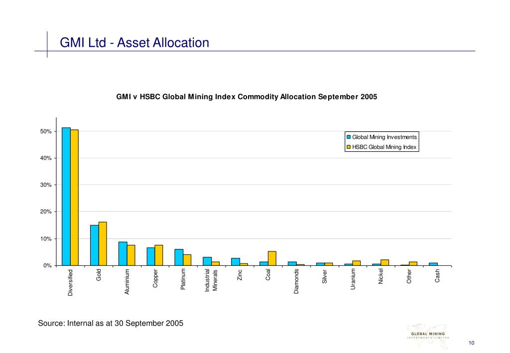 GMI Ltd - Asset Allocation