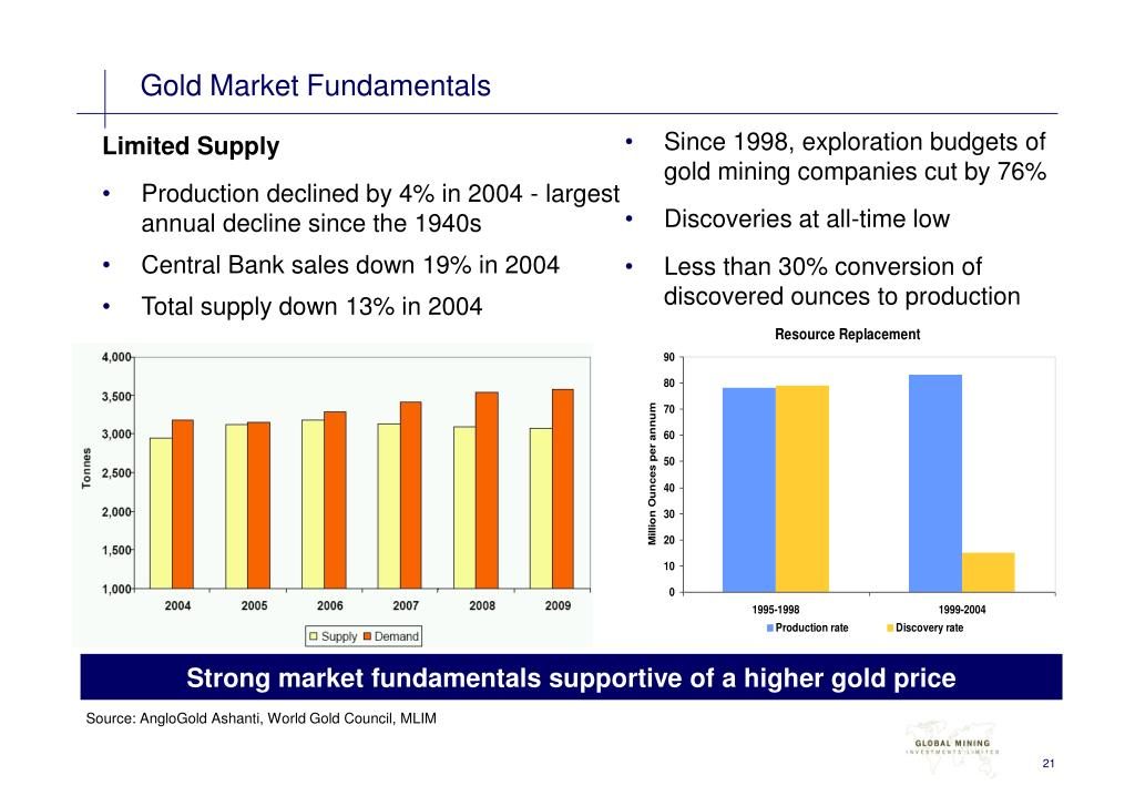 Gold Market Fundamentals