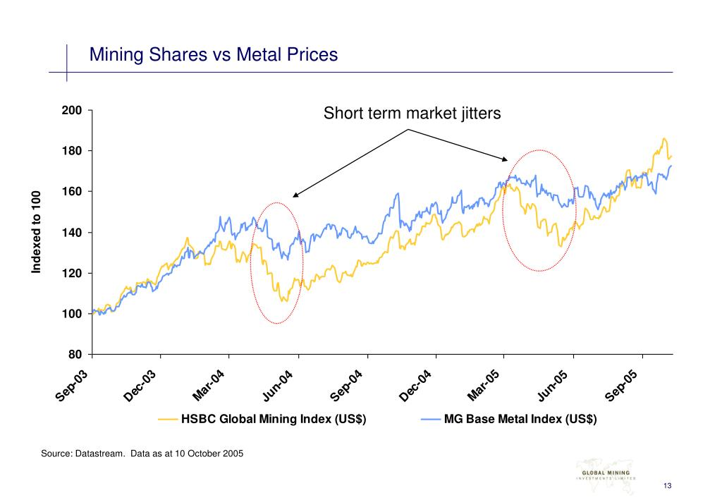 Mining Shares vs Metal Prices