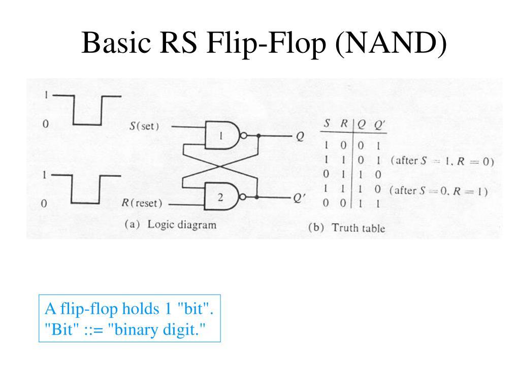 Basic RS Flip-Flop (NAND)