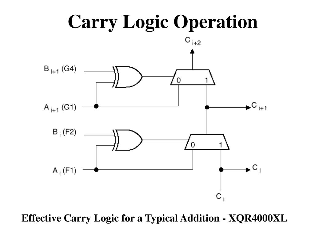 Carry Logic Operation