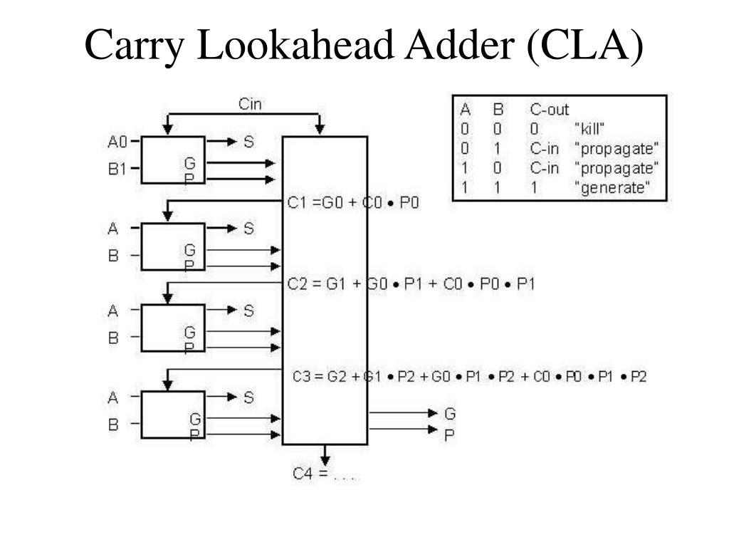 Carry Lookahead Adder (CLA)