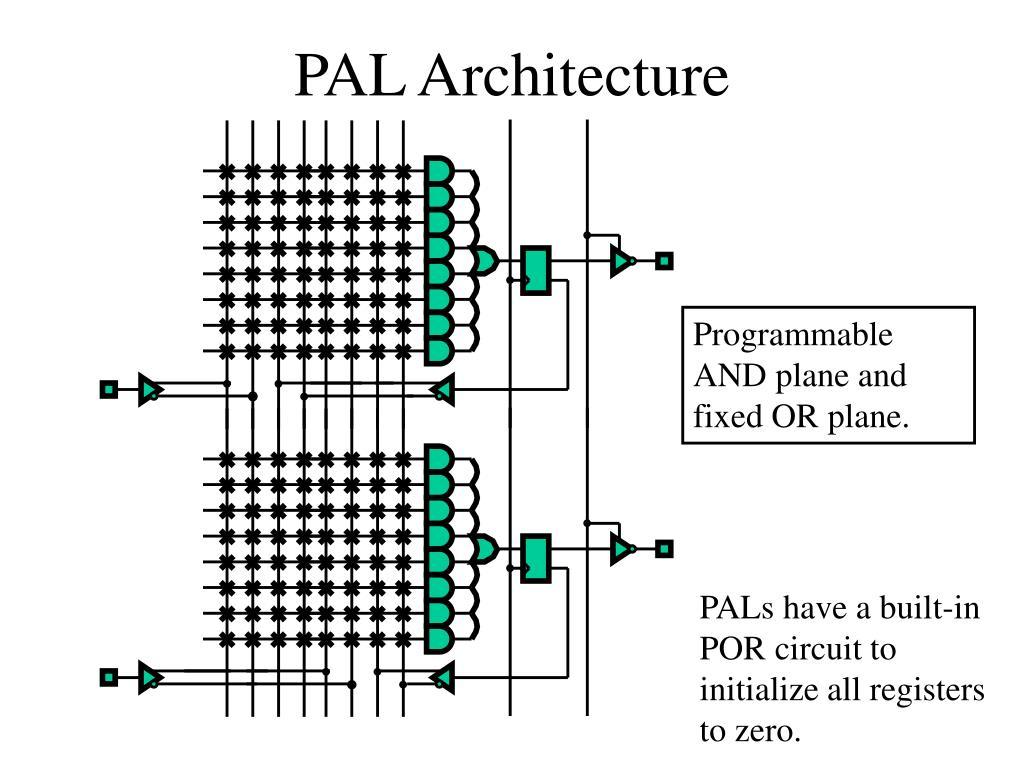 PAL Architecture