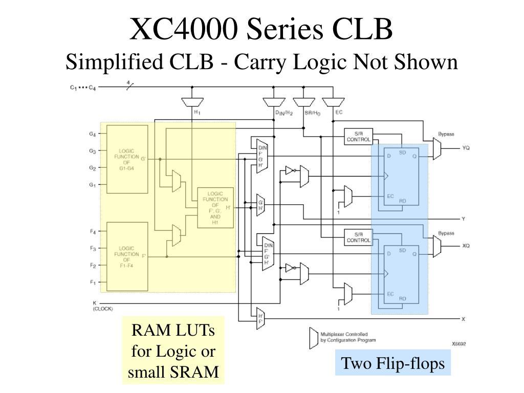XC4000 Series CLB