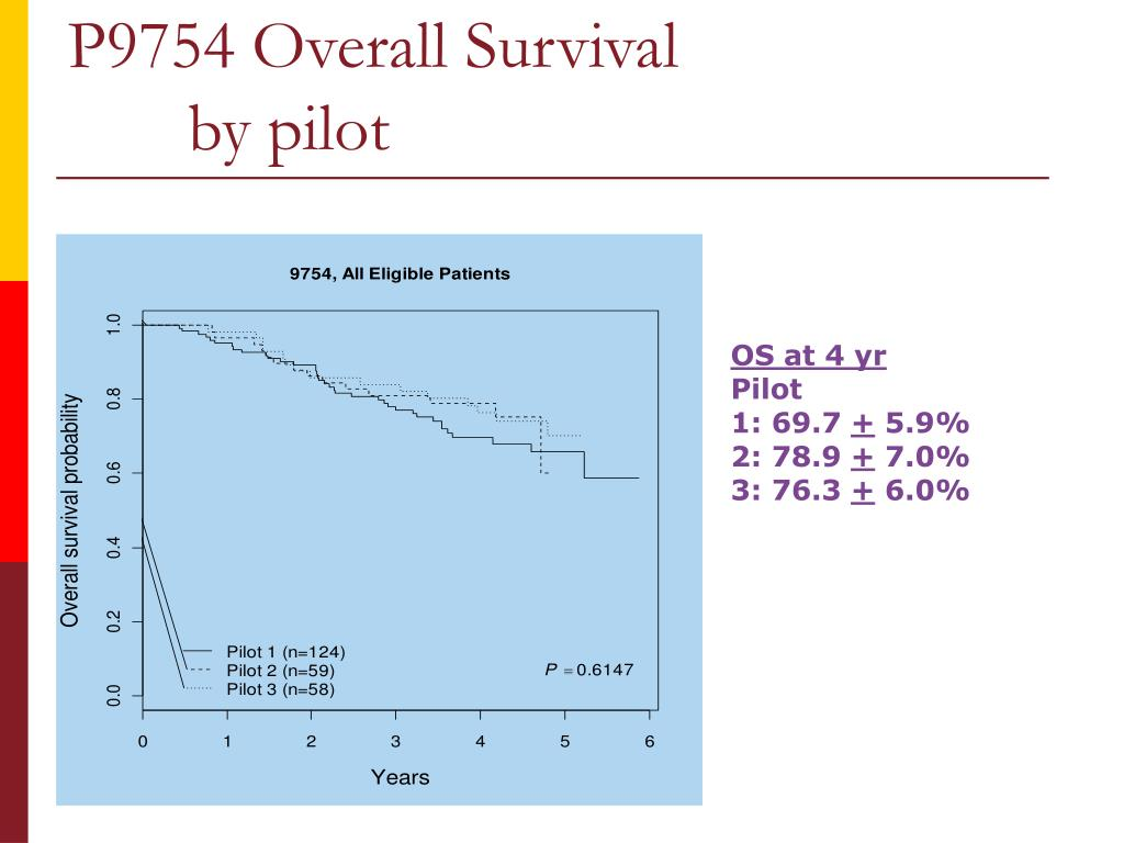 P9754 Overall Survival