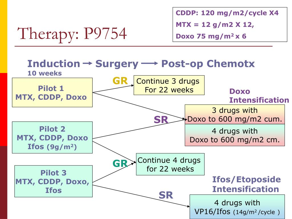 CDDP: 120 mg/m2/cycle X4
