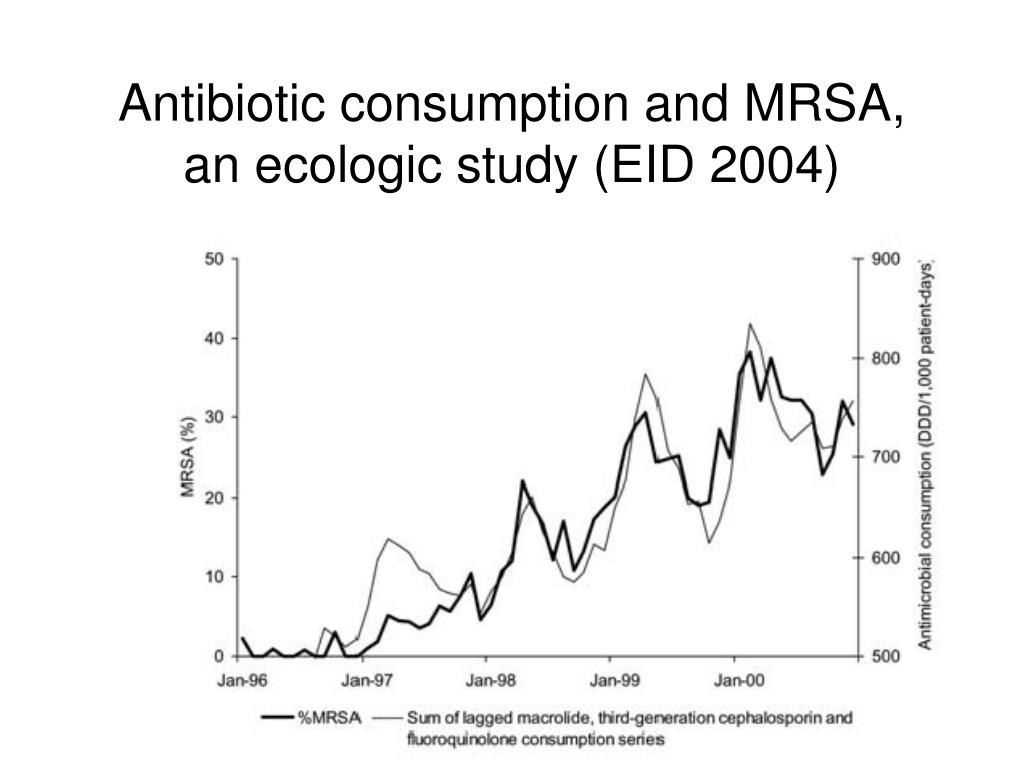 Antibiotic consumption and MRSA, an ecologic study (EID 2004)