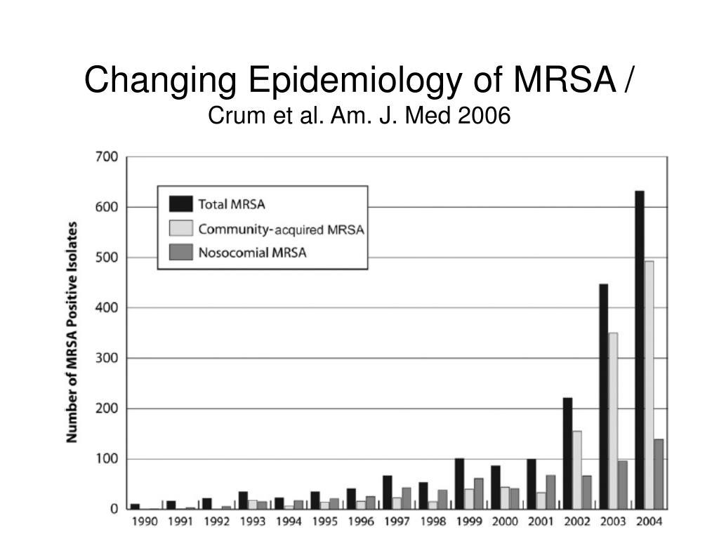 Changing Epidemiology of MRSA /