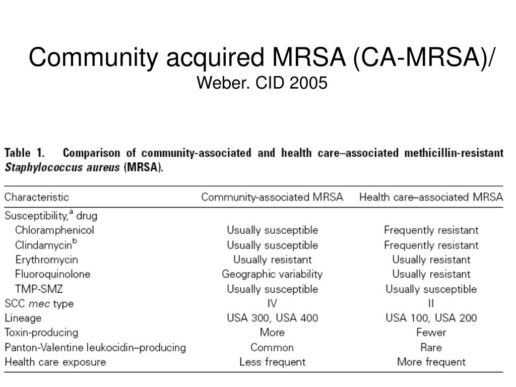 Community acquired MRSA (CA-MRSA)/
