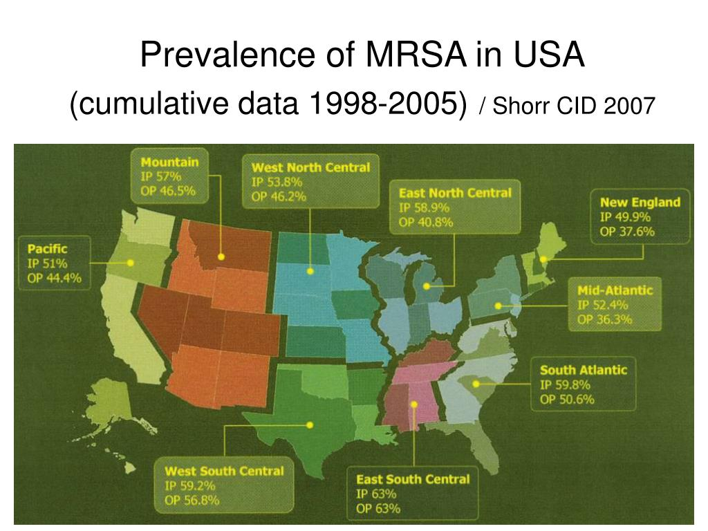 Prevalence of MRSA in USA