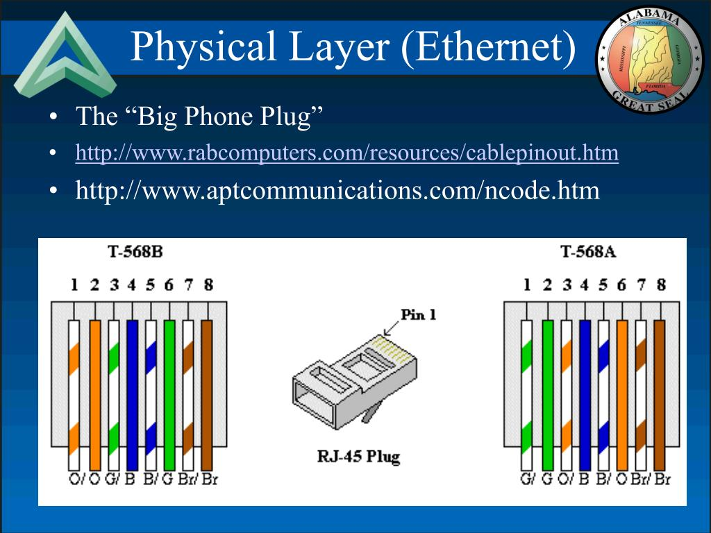 Physical Layer (Ethernet)
