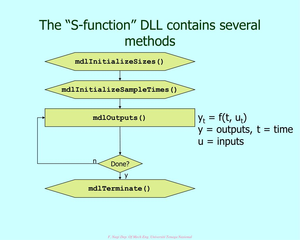 "The ""S-function"" DLL contains several methods"