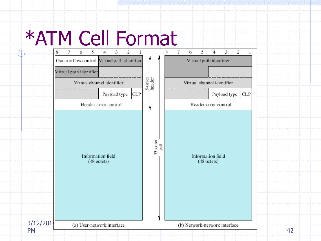 *ATM Cell Format