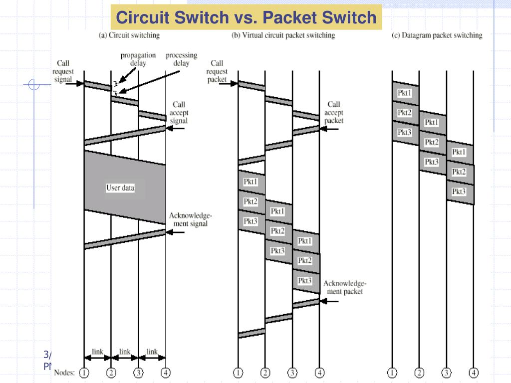 Circuit Switch vs. Packet Switch