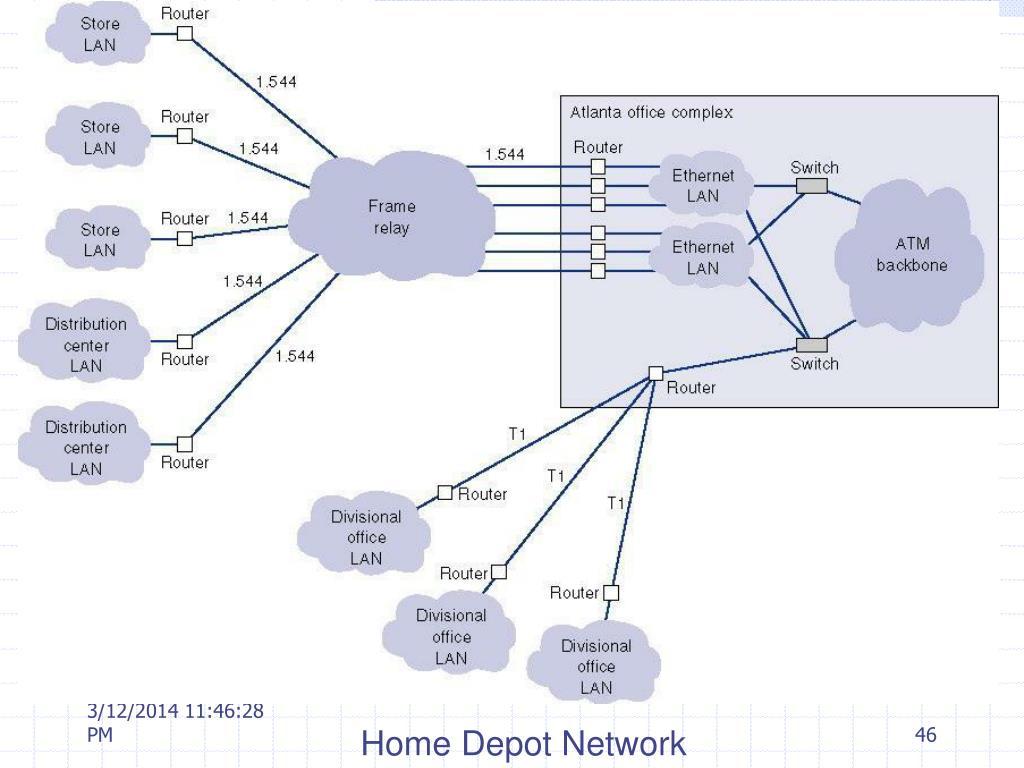 Home Depot Network