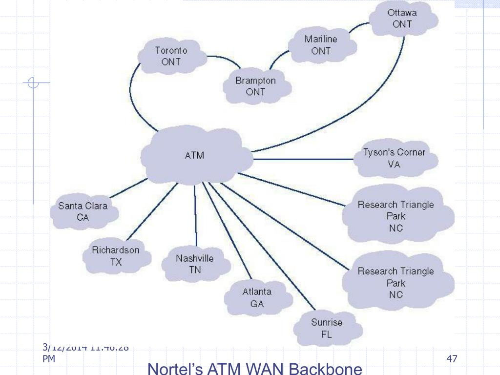 Nortel's ATM WAN Backbone