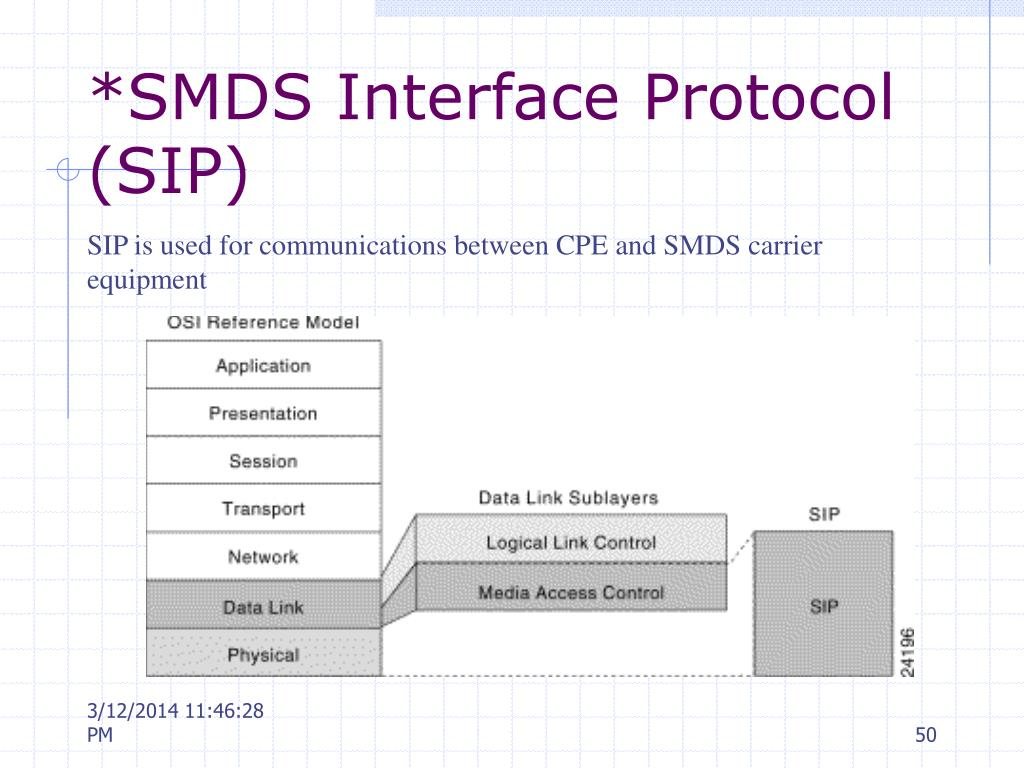*SMDS Interface Protocol (SIP)