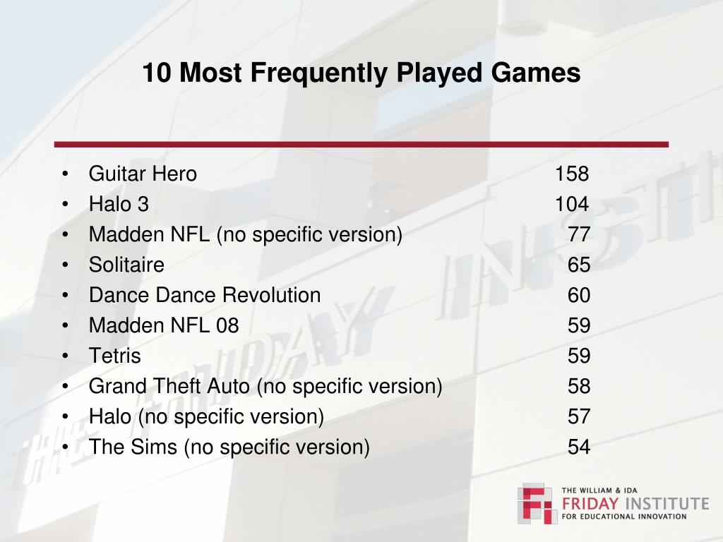 10 Most Frequently Played Games