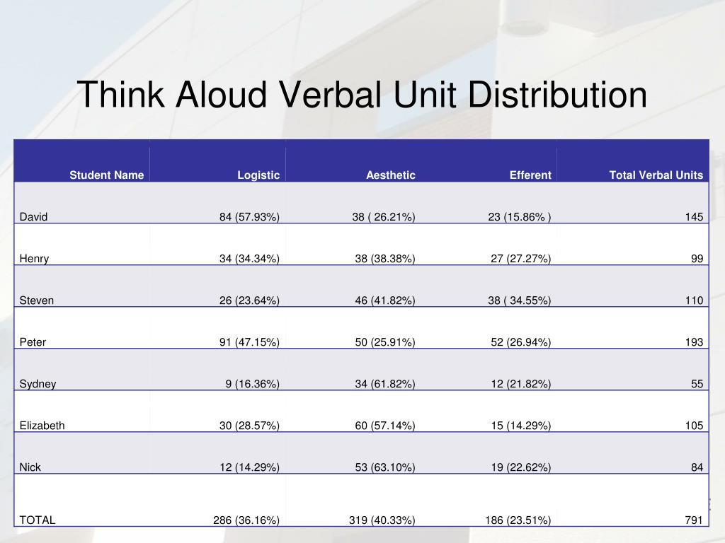 Think Aloud Verbal Unit Distribution